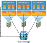 Bowulf – Virtualization and Infrastructure Architect blog